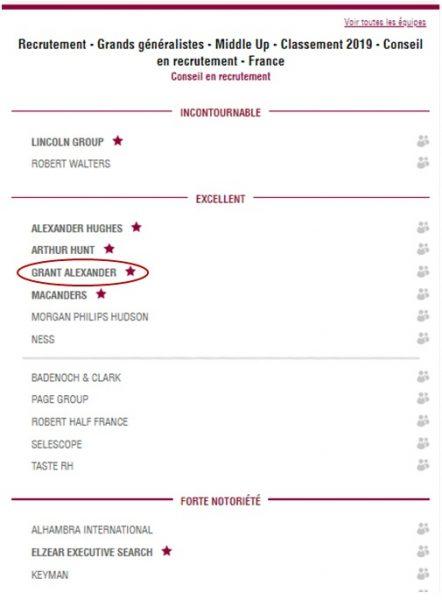 Décideurs magazine Grant Alexander meilleur cabinet de recrutement 2020